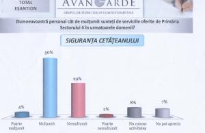 sondaj Avangarde
